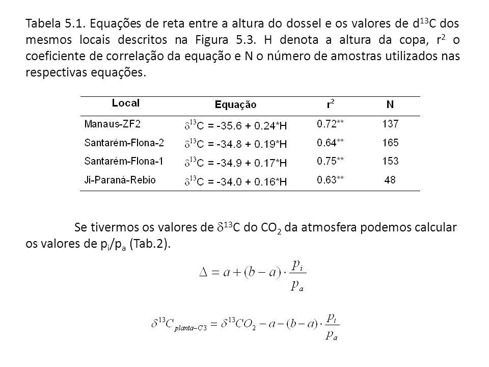 Tabela 5.1. Equações de reta entre a altura do dossel e os valores de d 13 C dos mesmos locais descritos na Figura 5.3. H denota a altura da copa, r 2