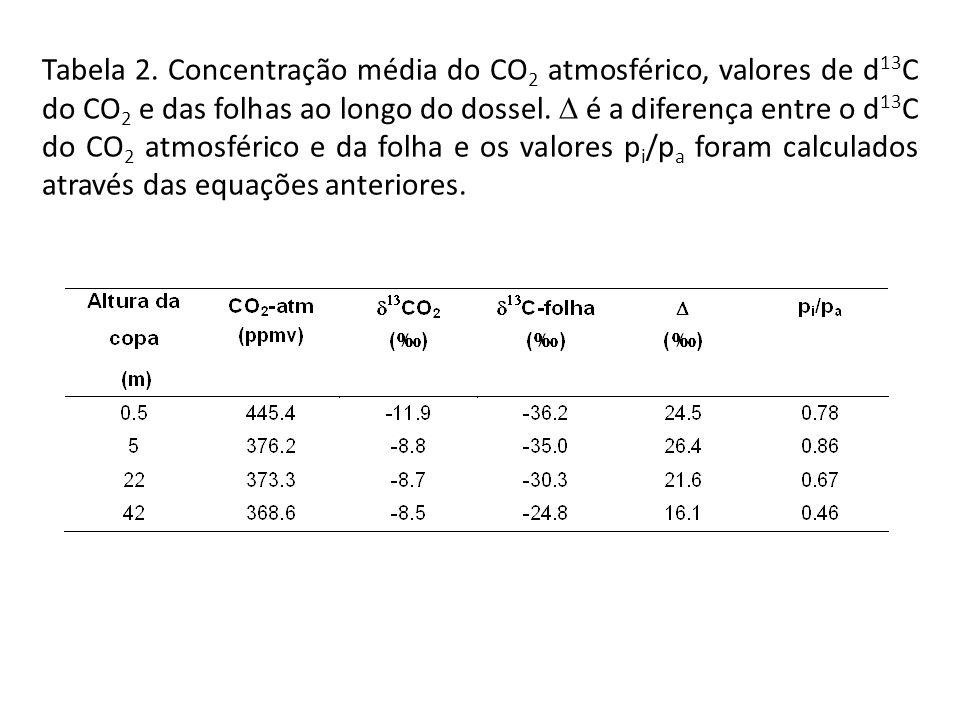 Tabela 2. Concentração média do CO 2 atmosférico, valores de d 13 C do CO 2 e das folhas ao longo do dossel. é a diferença entre o d 13 C do CO 2 atmo