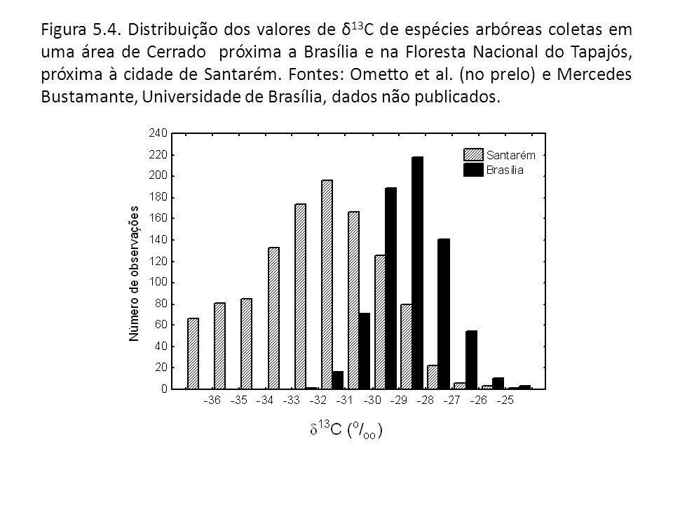 Figura 5.4. Distribuição dos valores de δ 13 C de espécies arbóreas coletas em uma área de Cerrado próxima a Brasília e na Floresta Nacional do Tapajó