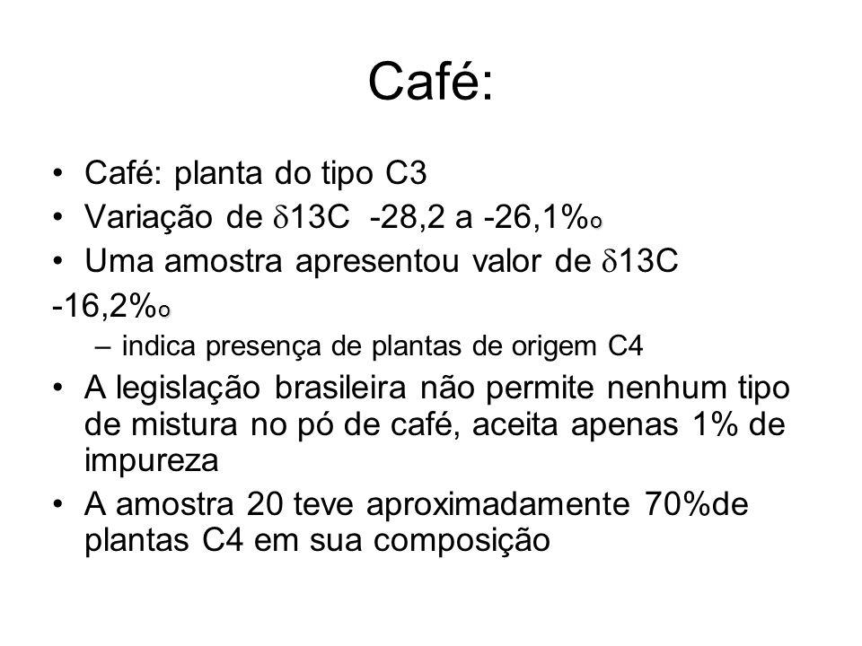 Café: Café: planta do tipo C3 oVariação de 13C -28,2 a -26,1% o Uma amostra apresentou valor de 13C o -16,2% o –indica presença de plantas de origem C
