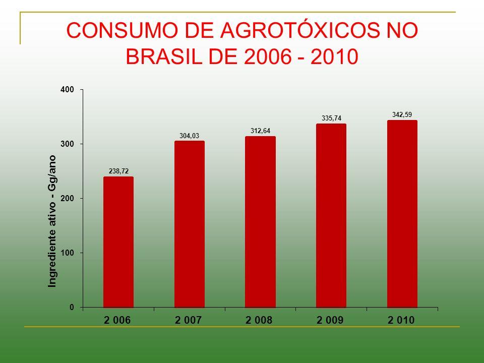 CONSUMO DE AGROTÓXICOS NO BRASIL DE 2006 - 2010
