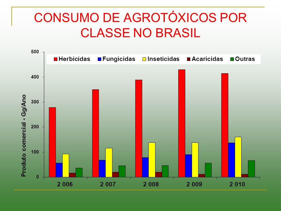 CONSUMO DE AGROTÓXICOS POR CLASSE NO BRASIL