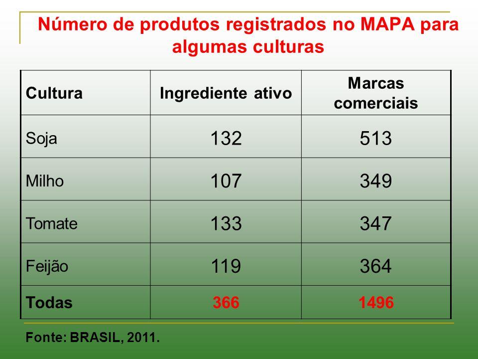 Número de produtos registrados no MAPA para algumas culturas CulturaIngrediente ativo Marcas comerciais Soja 132513 Milho 107349 Tomate 133347 Feijão