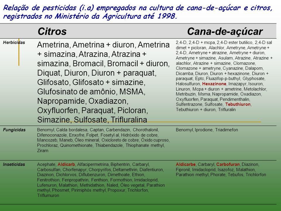 CitrosCana-de-açúcar Herbicidas Ametrina, Ametrina + diuron, Ametrina + simazina, Atrazina, Atrazina + simazina, Bromacil, Bromacil + diuron, Diquat,