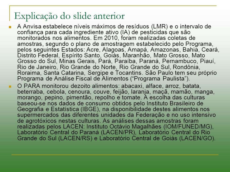 Explicação do slide anterior A Anvisa estabelece níveis máximos de resíduos (LMR) e o intervalo de confiança para cada ingrediente ativo (IA) de pesti