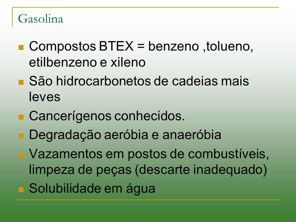 Gasolina Compostos BTEX = benzeno,tolueno, etilbenzeno e xileno São hidrocarbonetos de cadeias mais leves Cancerígenos conhecidos. Degradação aeróbia