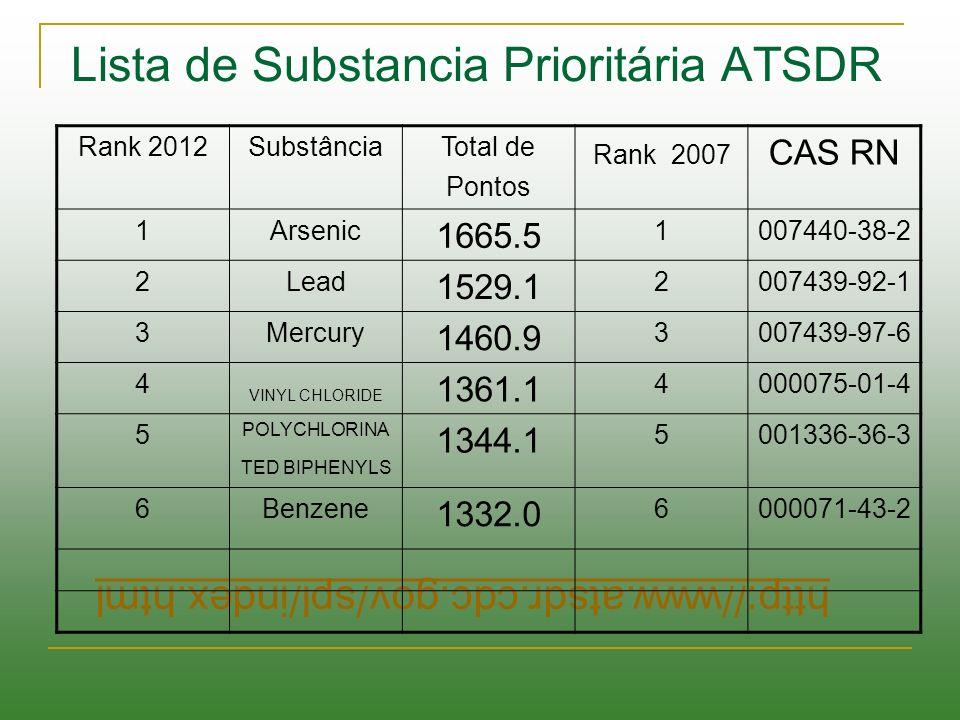 http://www.atsdr.cdc.gov/spl/index.html Lista de Substancia Prioritária ATSDR Rank 2012SubstânciaTotal de Pontos Rank 2007 CAS RN 1Arsenic 1665.5 1007