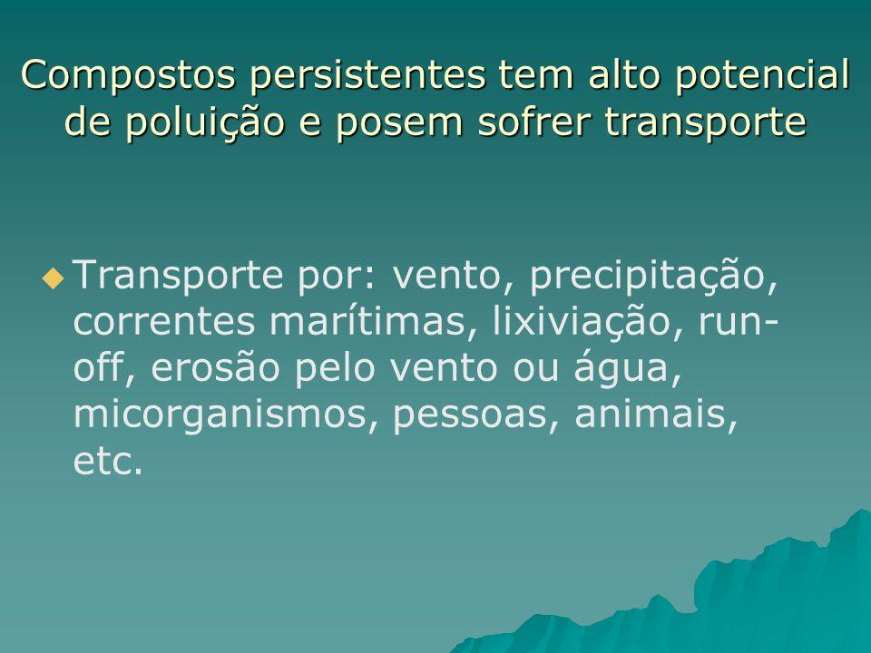 Compostos persistentes tem alto potencial de poluição e posem sofrer transporte Transporte por: vento, precipitação, correntes marítimas, lixiviação,