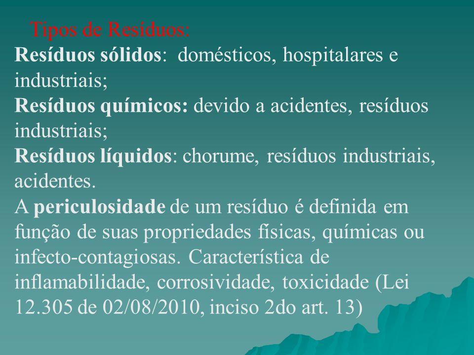 Tipos de Resíduos: Resíduos sólidos: domésticos, hospitalares e industriais; Resíduos químicos: devido a acidentes, resíduos industriais; Resíduos líq