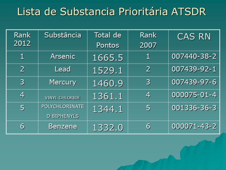 Lista de Substancia Prioritária ATSDR Rank 2012 Substância Total de Pontos Rank 2007 CAS RN 1Arsenic1665.51007440-38-2 2Lead1529.12007439-92-1 3Mercur