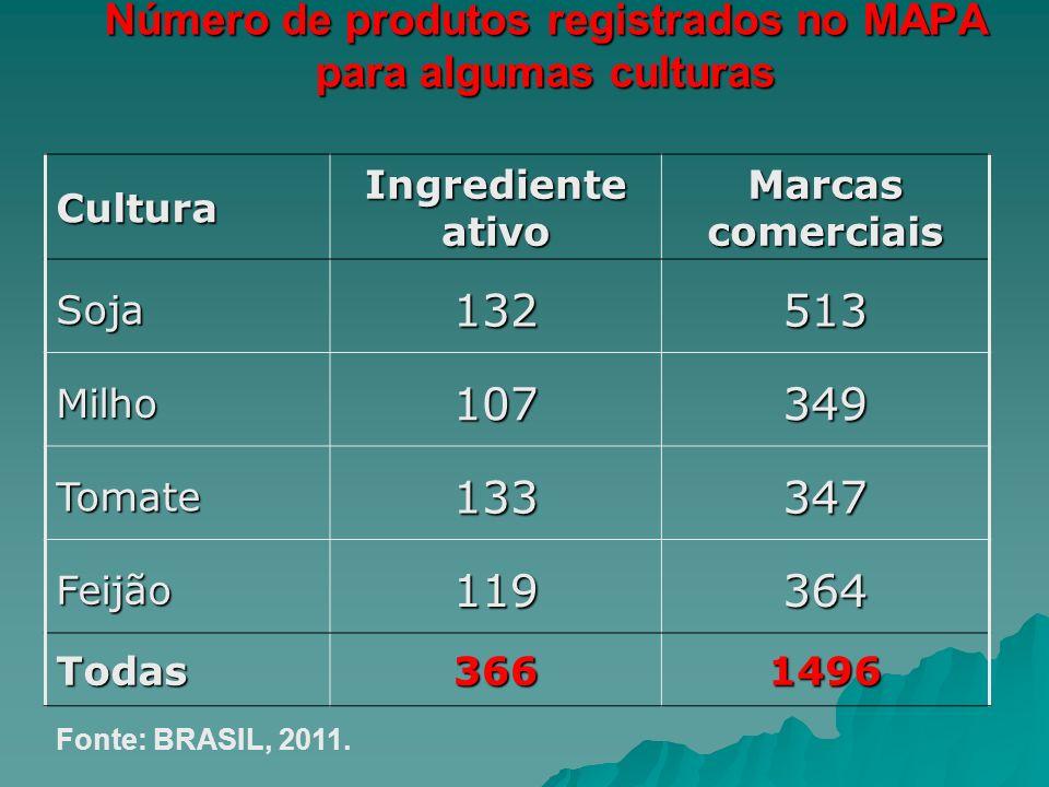 Número de produtos registrados no MAPA para algumas culturas Cultura Ingrediente ativo Marcas comerciais Soja132513 Milho107349 Tomate133347 Feijão119