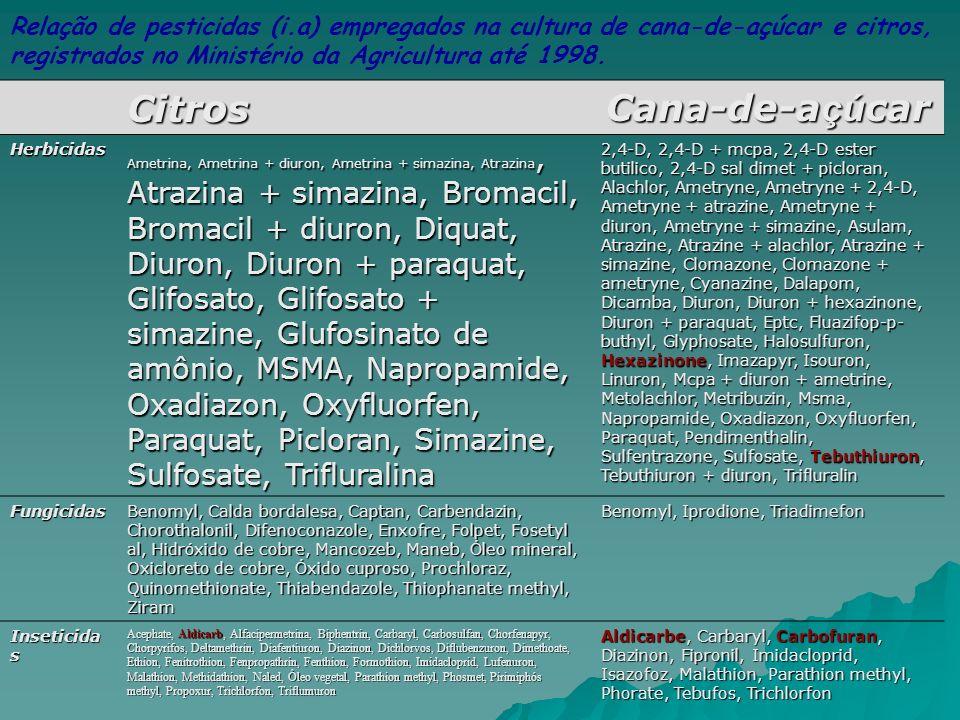 Citros Cana-de-a çú car Herbicidas Ametrina, Ametrina + diuron, Ametrina + simazina, Atrazina, Atrazina + simazina, Bromacil, Bromacil + diuron, Diqua