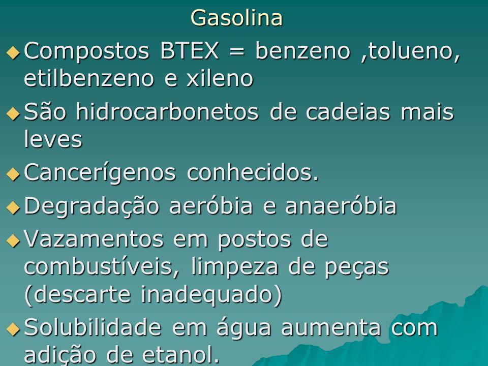 Gasolina Compostos BTEX = benzeno,tolueno, etilbenzeno e xileno Compostos BTEX = benzeno,tolueno, etilbenzeno e xileno São hidrocarbonetos de cadeias