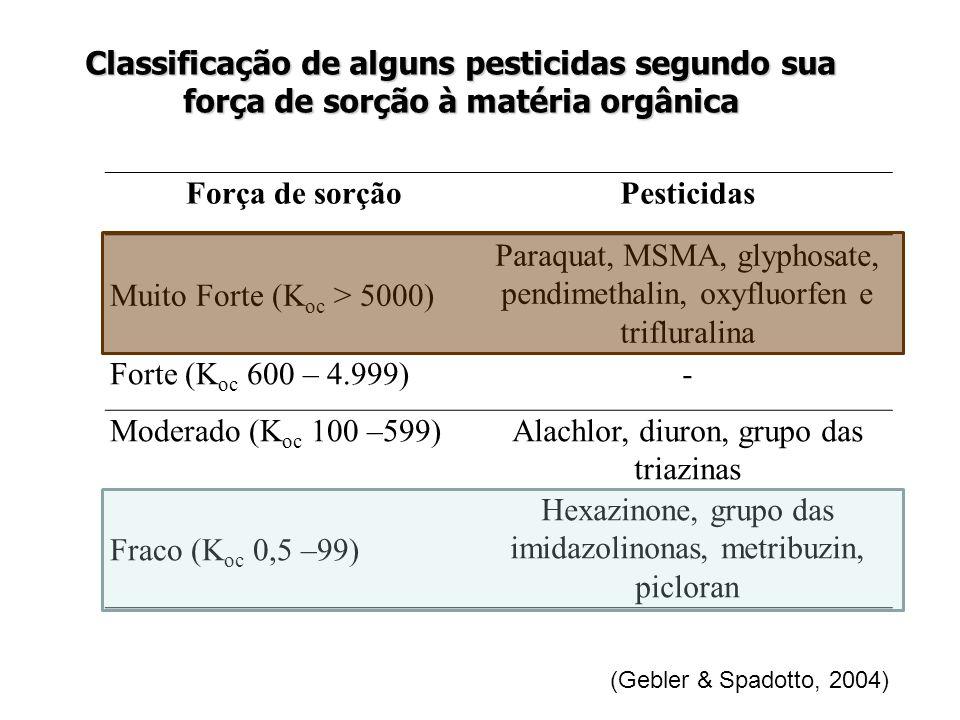 Força de sorçãoPesticidas Muito Forte (K oc > 5000) Paraquat, MSMA, glyphosate, pendimethalin, oxyfluorfen e trifluralina Forte (K oc 600 – 4.999)- Mo