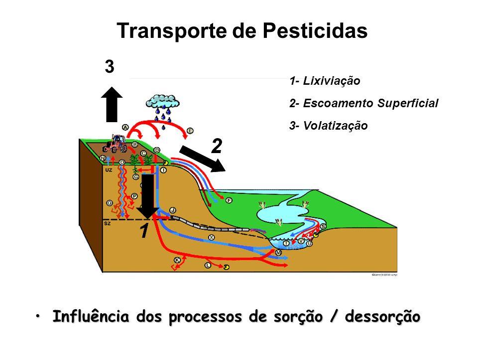 Influência dos processos de sorção / dessorçãoInfluência dos processos de sorção / dessorção Transporte de Pesticidas 3 3- Volatização 2- Escoamento S