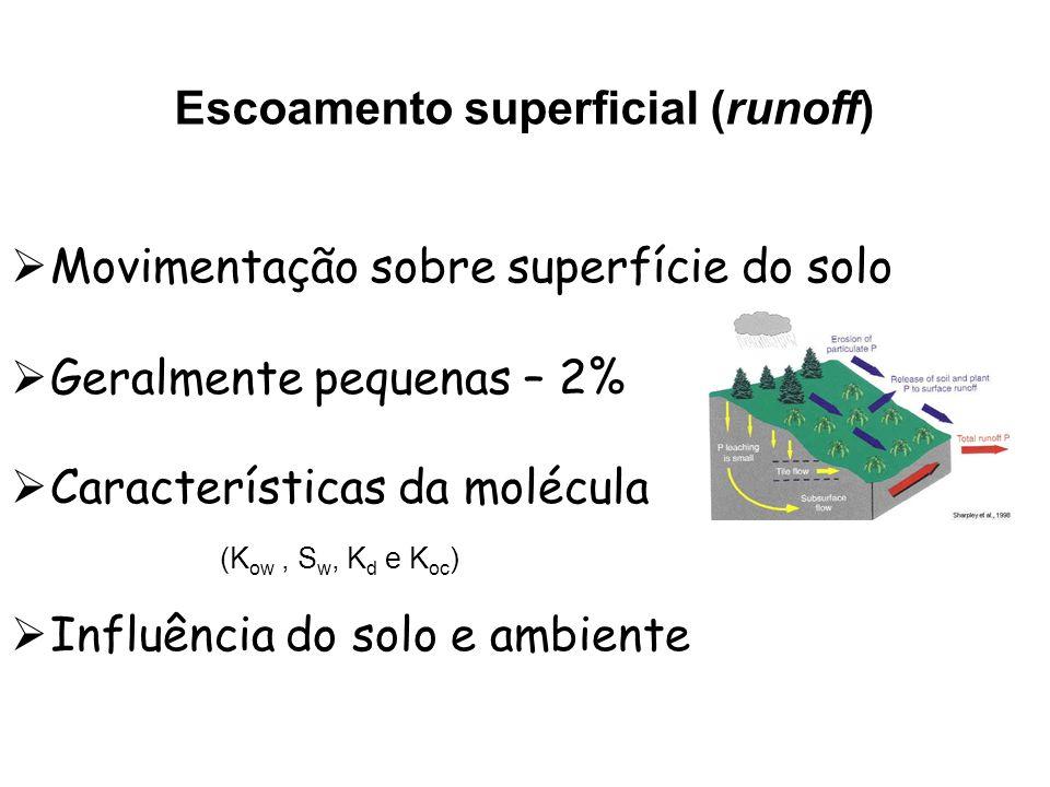 Movimentação sobre superfície do solo Geralmente pequenas – 2% Características da molécula (K ow, S w, K d e K oc ) Influência do solo e ambiente Esco