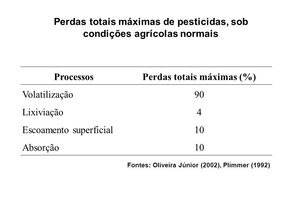 Processos Perdas totais máximas (%) Volatilização90 Lixiviação4 Escoamento superficial10 Absorção10 Perdas totais máximas de pesticidas, sob condições