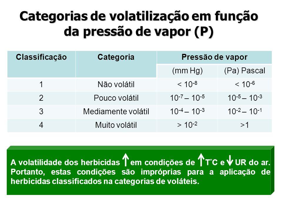 ClassificaçãoCategoriaPressão de vapor (mm Hg)(Pa) Pascal 1Não volátil< 10 -8 < 10 -6 2Pouco volátil10 -7 – 10 -5 10 -5 – 10 -3 3Mediamente volátil10