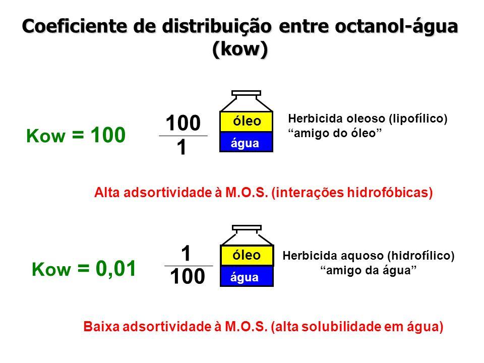 100 Kow = 0,01 óleo água 1 Herbicida aquoso (hidrofílico) amigo da água 100 1 Kow = 100 óleo água Herbicida oleoso (lipofílico) amigo do óleo Alta ads