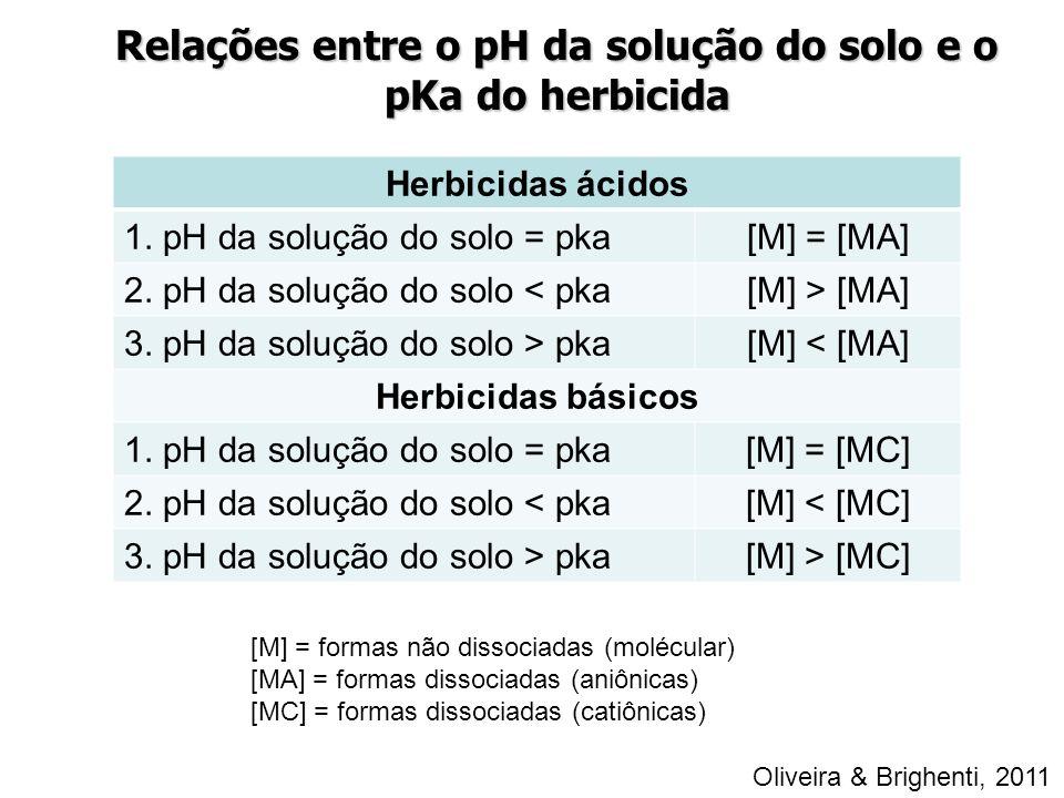 Herbicidas ácidos 1. pH da solução do solo = pka[M] = [MA] 2. pH da solução do solo < pka[M] > [MA] 3. pH da solução do solo > pka[M] < [MA] Herbicida