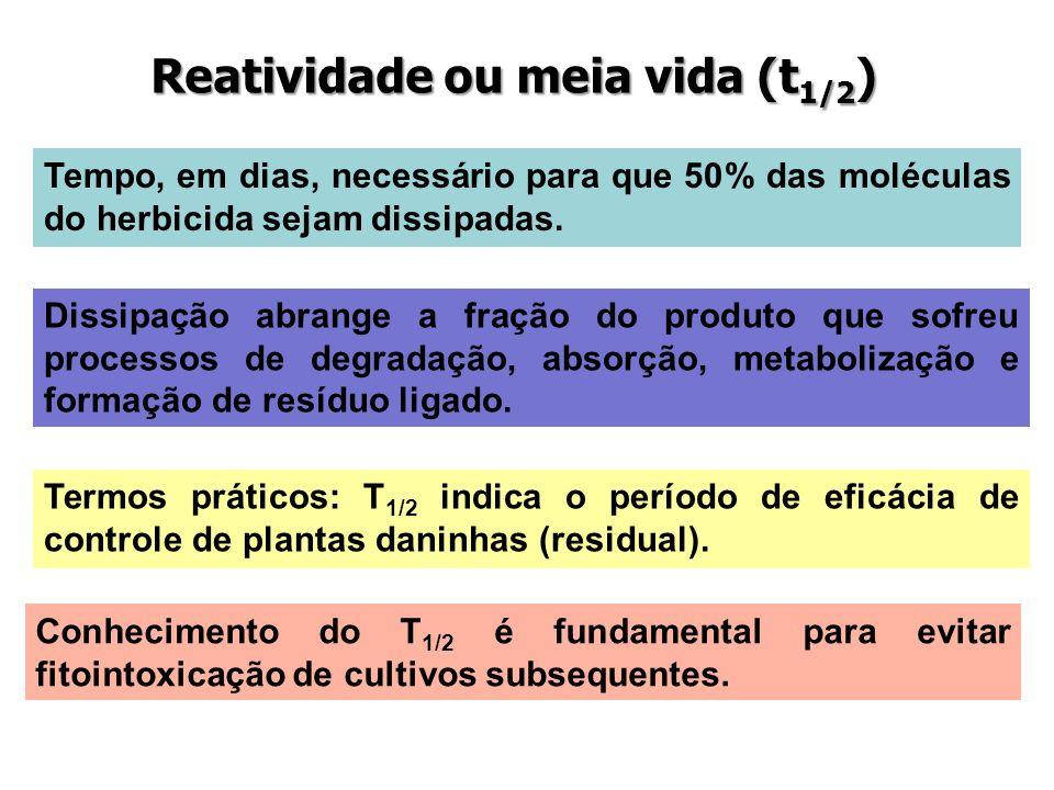 Reatividade ou meia vida (t 1/2 ) Tempo, em dias, necessário para que 50% das moléculas do herbicida sejam dissipadas. Dissipação abrange a fração do