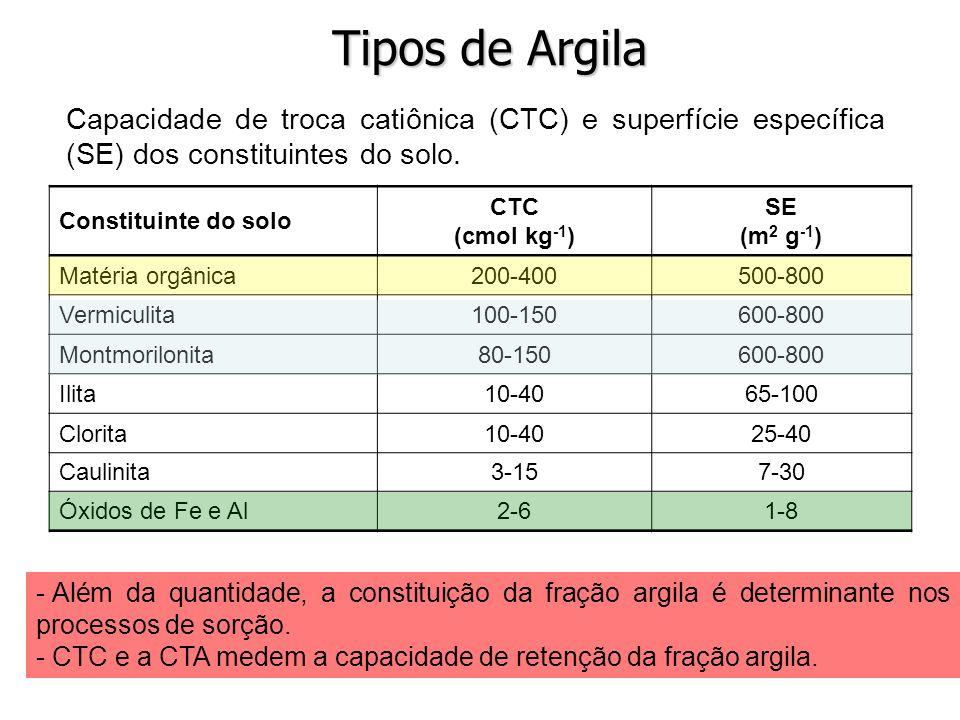Constituinte do solo CTC (cmol kg -1 ) SE (m 2 g -1 ) Matéria orgânica200-400500-800 Vermiculita100-150600-800 Montmorilonita80-150600-800 Ilita10-406