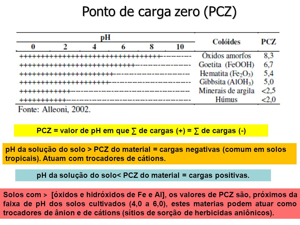 Ponto de carga zero (PCZ) PCZ = valor de pH em que de cargas (+) = de cargas (-) pH da solução do solo > PCZ do material = cargas negativas (comum em