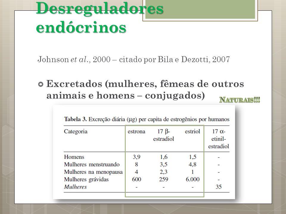 Johnson et al., 2000 – citado por Bila e Dezotti, 2007 Excretados (mulheres, fêmeas de outros animais e homens – conjugados) Desreguladores endócrinos