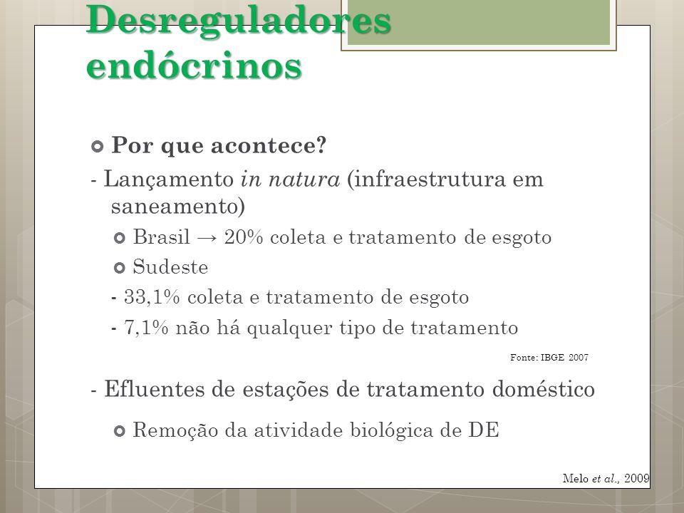 Por que acontece? - Lançamento in natura (infraestrutura em saneamento) Brasil 20% coleta e tratamento de esgoto Sudeste - 33,1% coleta e tratamento d