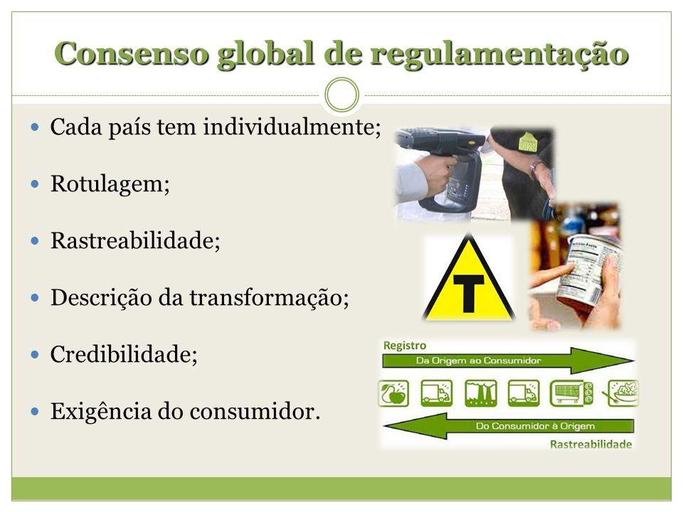 Consenso global de regulamentação Cada país tem individualmente; Rotulagem; Rastreabilidade; Descrição da transformação; Credibilidade; Exigência do c