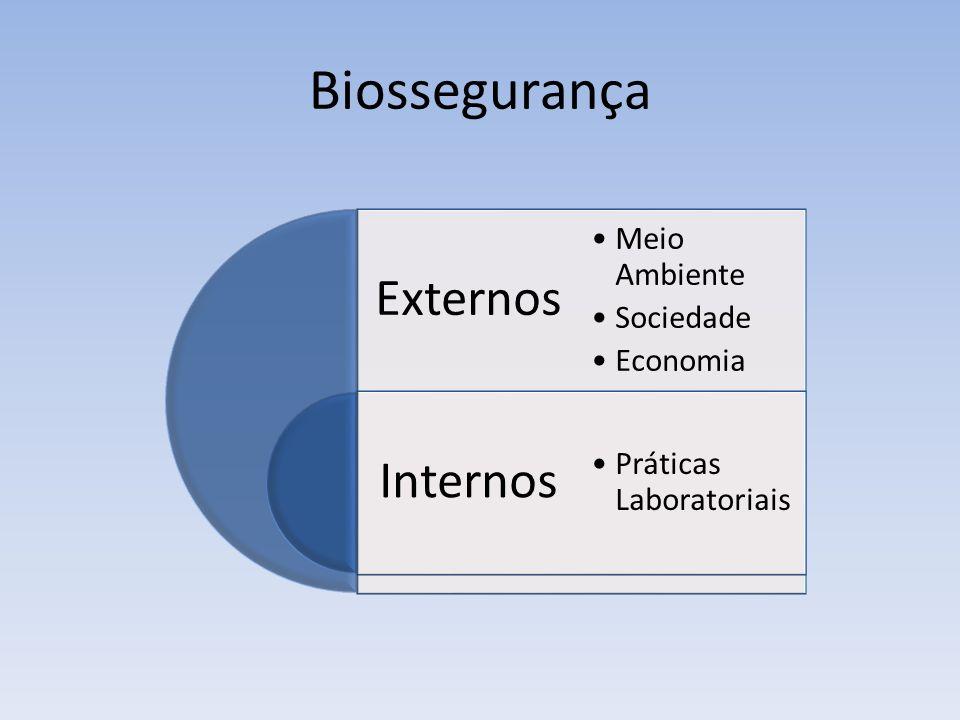 Biossegurança Externos Internos Meio Ambiente Sociedade Economia Práticas Laboratoriais