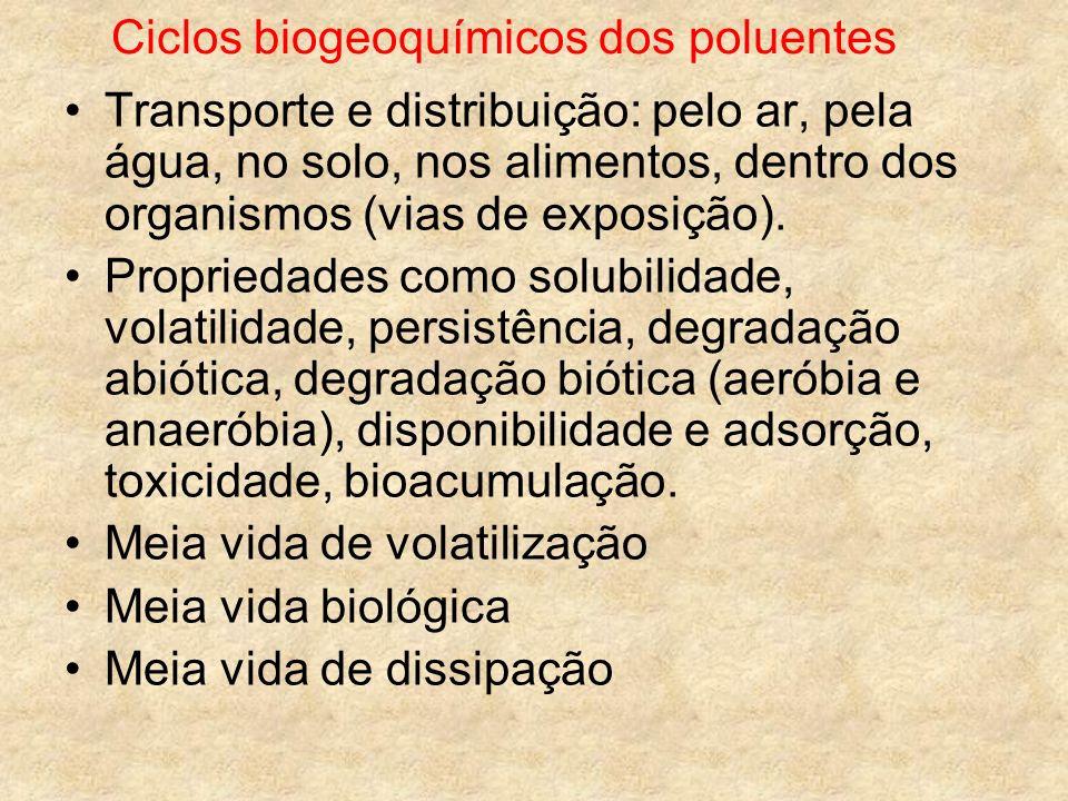 Ciclos biogeoquímicos dos poluentes Transporte e distribuição: pelo ar, pela água, no solo, nos alimentos, dentro dos organismos (vias de exposição).