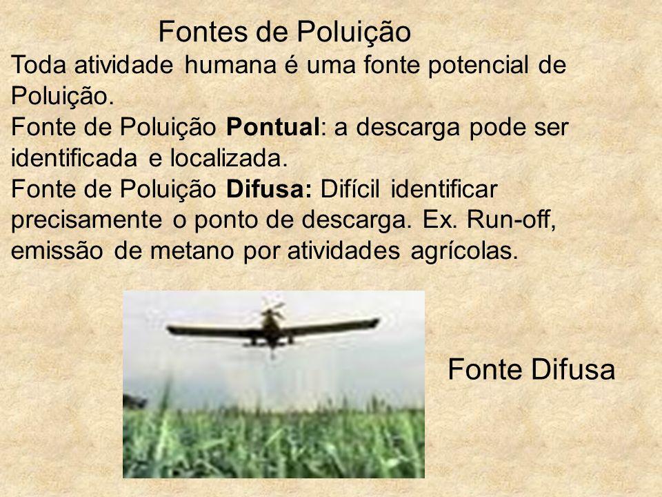 Fontes de Poluição Fonte Difusa Toda atividade humana é uma fonte potencial de Poluição. Fonte de Poluição Pontual: a descarga pode ser identificada e