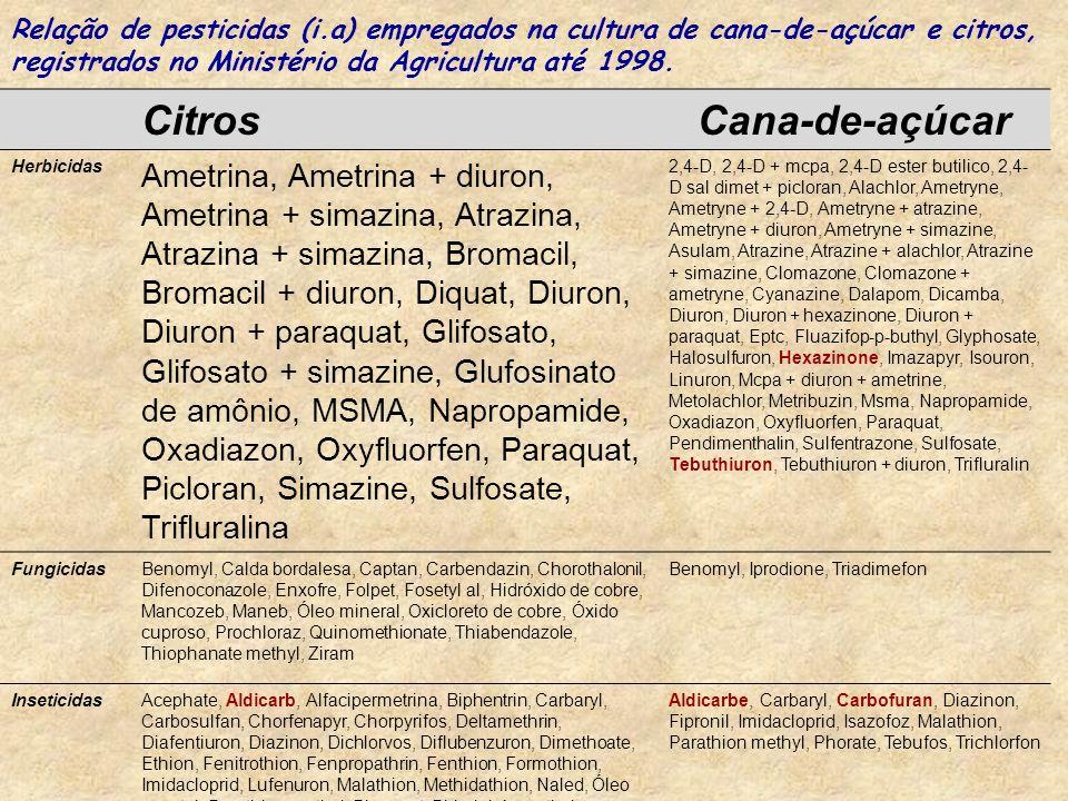 CitrosCana-de-açúcar Herbicidas Ametrina, Ametrina + diuron, Ametrina + simazina, Atrazina, Atrazina + simazina, Bromacil, Bromacil + diuron, Diquat, Diuron, Diuron + paraquat, Glifosato, Glifosato + simazine, Glufosinato de amônio, MSMA, Napropamide, Oxadiazon, Oxyfluorfen, Paraquat, Picloran, Simazine, Sulfosate, Trifluralina 2,4-D, 2,4-D + mcpa, 2,4-D ester butilico, 2,4- D sal dimet + picloran, Alachlor, Ametryne, Ametryne + 2,4-D, Ametryne + atrazine, Ametryne + diuron, Ametryne + simazine, Asulam, Atrazine, Atrazine + alachlor, Atrazine + simazine, Clomazone, Clomazone + ametryne, Cyanazine, Dalapom, Dicamba, Diuron, Diuron + hexazinone, Diuron + paraquat, Eptc, Fluazifop-p-buthyl, Glyphosate, Halosulfuron, Hexazinone, Imazapyr, Isouron, Linuron, Mcpa + diuron + ametrine, Metolachlor, Metribuzin, Msma, Napropamide, Oxadiazon, Oxyfluorfen, Paraquat, Pendimenthalin, Sulfentrazone, Sulfosate, Tebuthiuron, Tebuthiuron + diuron, Trifluralin FungicidasBenomyl, Calda bordalesa, Captan, Carbendazin, Chorothalonil, Difenoconazole, Enxofre, Folpet, Fosetyl al, Hidróxido de cobre, Mancozeb, Maneb, Óleo mineral, Oxicloreto de cobre, Óxido cuproso, Prochloraz, Quinomethionate, Thiabendazole, Thiophanate methyl, Ziram Benomyl, Iprodione, Triadimefon InseticidasAcephate, Aldicarb, Alfacipermetrina, Biphentrin, Carbaryl, Carbosulfan, Chorfenapyr, Chorpyrifos, Deltamethrin, Diafentiuron, Diazinon, Dichlorvos, Diflubenzuron, Dimethoate, Ethion, Fenitrothion, Fenpropathrin, Fenthion, Formothion, Imidacloprid, Lufenuron, Malathion, Methidathion, Naled, Óleo vegetal, Parathion methyl, Phosmet, Pirimiphós methyl, Propoxur, Trichlorfon, Triflumuron Aldicarbe, Carbaryl, Carbofuran, Diazinon, Fipronil, Imidacloprid, Isazofoz, Malathion, Parathion methyl, Phorate, Tebufos, Trichlorfon Relação de pesticidas (i.a) empregados na cultura de cana-de-açúcar e citros, registrados no Ministério da Agricultura até 1998.