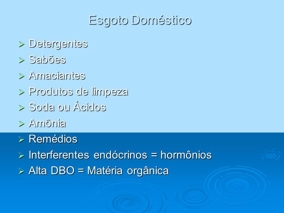 Esgoto Doméstico Detergentes Detergentes Sabões Sabões Amaciantes Amaciantes Produtos de limpeza Produtos de limpeza Soda ou Ácidos Soda ou Ácidos Amô