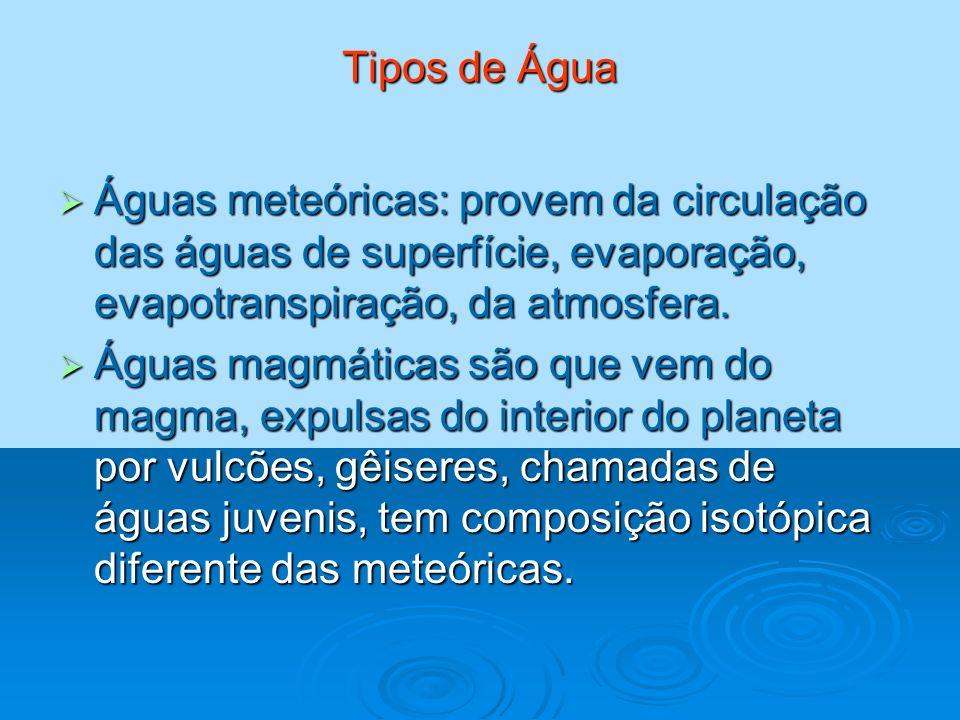 Tipos de Água Águas meteóricas: provem da circulação das águas de superfície, evaporação, evapotranspiração, da atmosfera. Águas meteóricas: provem da