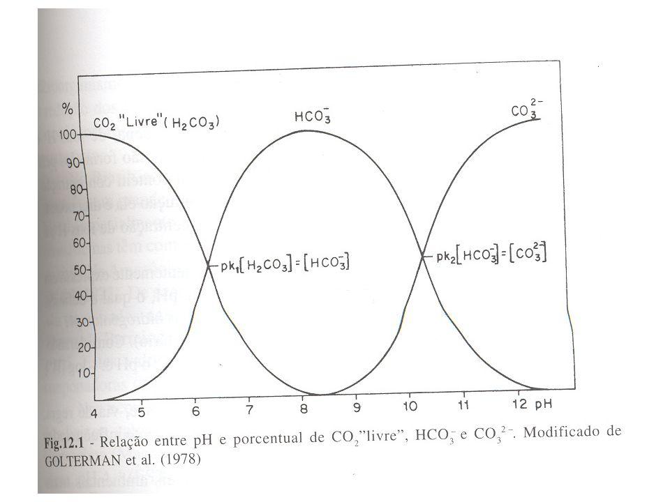 pH – controle Fotossíntese CO 2 + H 2 O H 2 CO 3 H + + HCO 3 - H + + CO 3 -2 Respiração CO 2 + H 2 O H 2 CO 3 H + + HCO 3 - H + + CO 3 -2