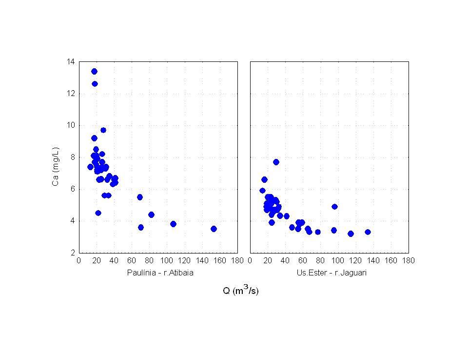 Meio Aquático Atmosfera N2N2 Plantas NH 3 FBN NH 4 NO 3 MIN.