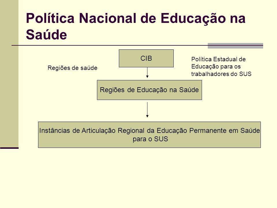 CIB Regiões de Educação na Saúde Política Nacional de Educação na Saúde Regiões de saúde Instâncias de Articulação Regional da Educação Permanente em