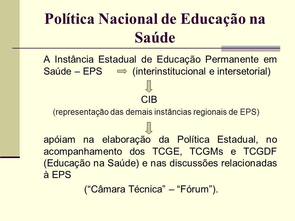 Política Nacional de Educação na Saúde A Instância Estadual de Educação Permanente em Saúde – EPS (interinstitucional e intersetorial) CIB (representa