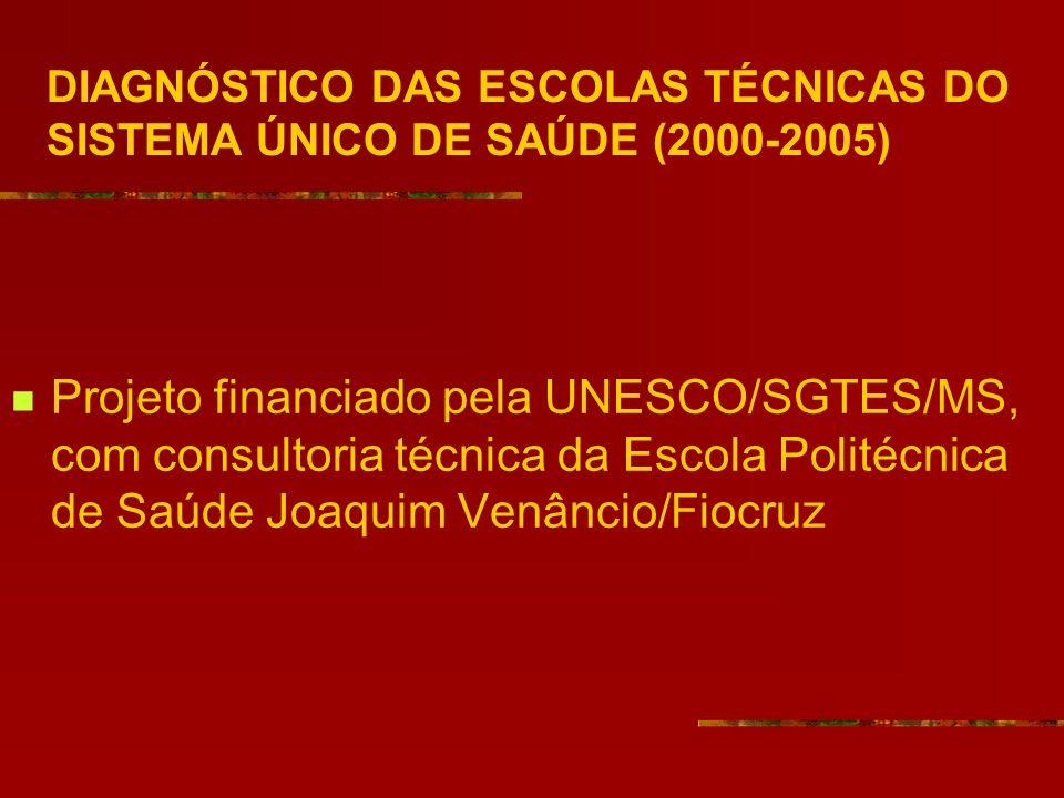 DIAGNÓSTICO DAS ESCOLAS TÉCNICAS DO SISTEMA ÚNICO DE SAÚDE (2000-2005) Projeto financiado pela UNESCO/SGTES/MS, com consultoria técnica da Escola Politécnica de Saúde Joaquim Venâncio/Fiocruz