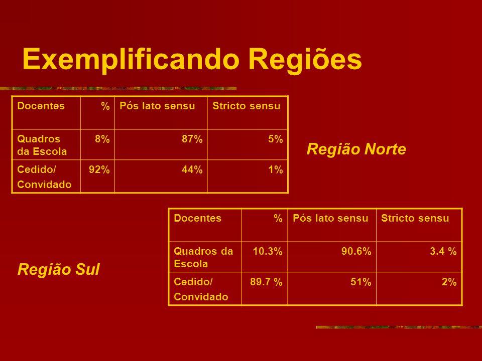 Exemplificando Regiões Docentes%Pós lato sensuStricto sensu Quadros da Escola 8% 87% 5% Cedido/ Convidado 92%44%1% Docentes%Pós lato sensuStricto sens