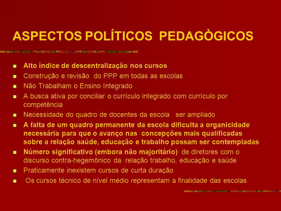 ASPECTOS POLÍTICOS PEDAGÒGICOS Alto índice de descentralização nos cursos Construção e revisão do PPP em todas as escolas Não Trabalham o Ensino Integ