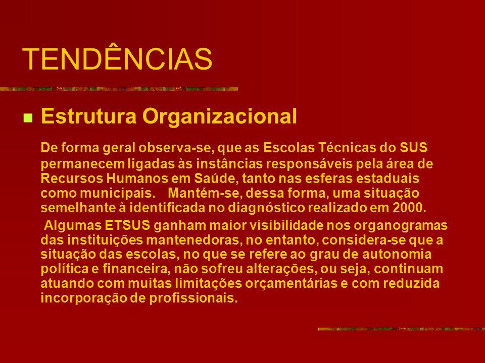 TENDÊNCIAS Estrutura Organizacional De forma geral observa-se, que as Escolas Técnicas do SUS permanecem ligadas às instâncias responsáveis pela área