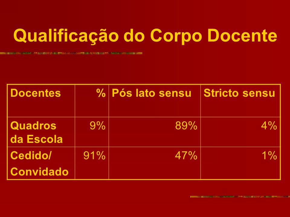 Qualificação do Corpo Docente Docentes%Pós lato sensuStricto sensu Quadros da Escola 9%89%4% Cedido/ Convidado 91%47%1%