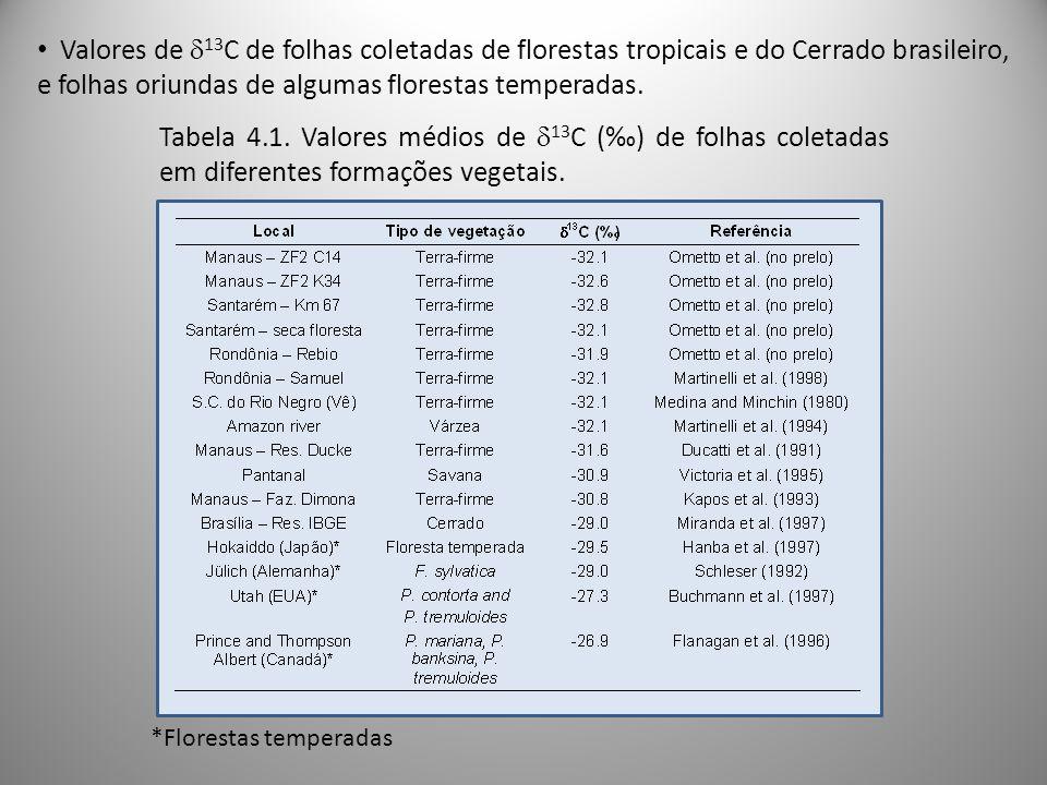 Tabela 4.1. Valores médios de 13 C () de folhas coletadas em diferentes formações vegetais. *Florestas temperadas Valores de 13 C de folhas coletadas