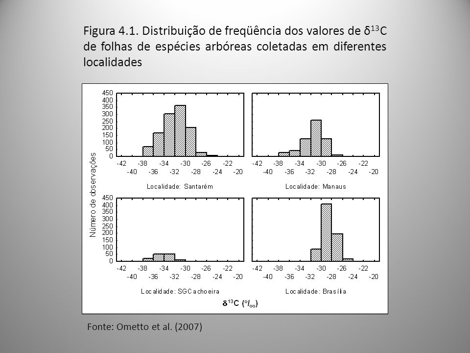 Figura 4.1. Distribuição de freqüência dos valores de δ 13 C de folhas de espécies arbóreas coletadas em diferentes localidades Fonte: Ometto et al. (