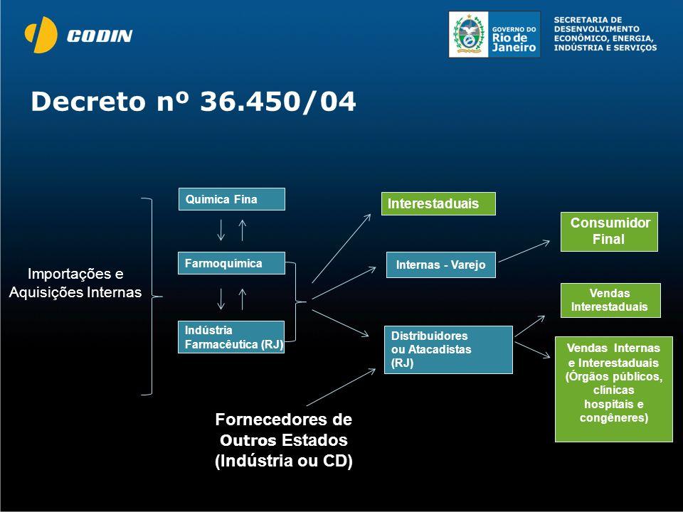 Decreto nº 36.450/04 Interestaduais Indústria Farmacêutica (RJ ) Consumidor Final Internas - Varejo Vendas Interestaduais Química Fina Farmoquímica Ve