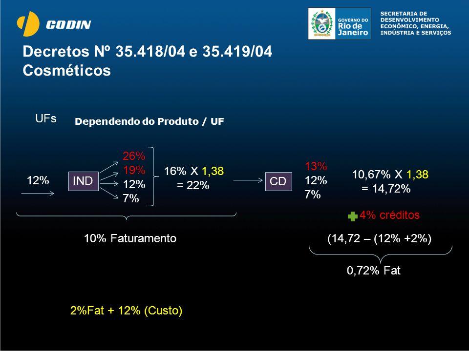Decretos Nº 35.418/04 e 35.419/04 Cosméticos Dependendo do Produto / UF UFs 12% 26% 19% 12% 7% 16% X 1,38 = 22% IND 10% Faturamento CD 13% 12% 7% 10,6