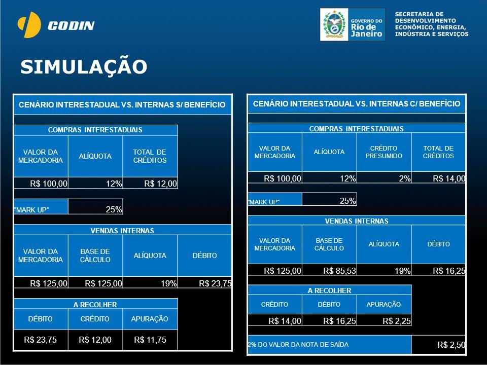 SIMULAÇÃO CENÁRIO INTERESTADUAL VS. INTERNAS S/ BENEFÍCIO COMPRAS INTERESTADUAIS VALOR DA MERCADORIA ALÍQUOTA TOTAL DE CRÉDITOS R$ 100,0012%R$ 12,00